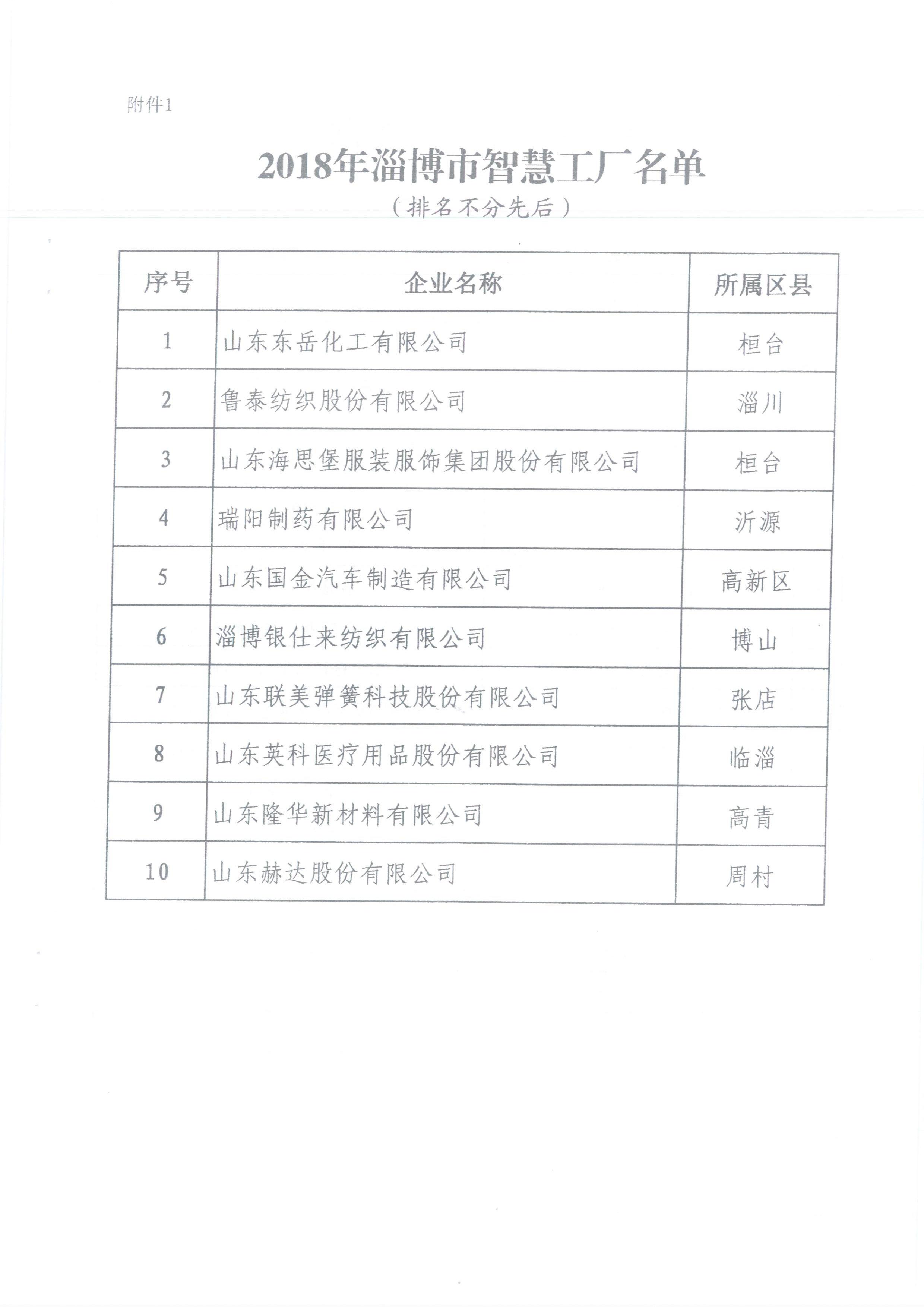 热烈祝贺北汽海华入选2018年淄博市智能车间(图1)